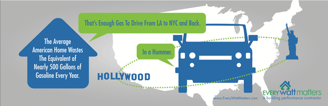 The Average American Home Wastes The Equivalent of Nearly 500 Gallons of Gas A Year.  That's Enough to Drive from LA to NYC and Back. In a Hummer.